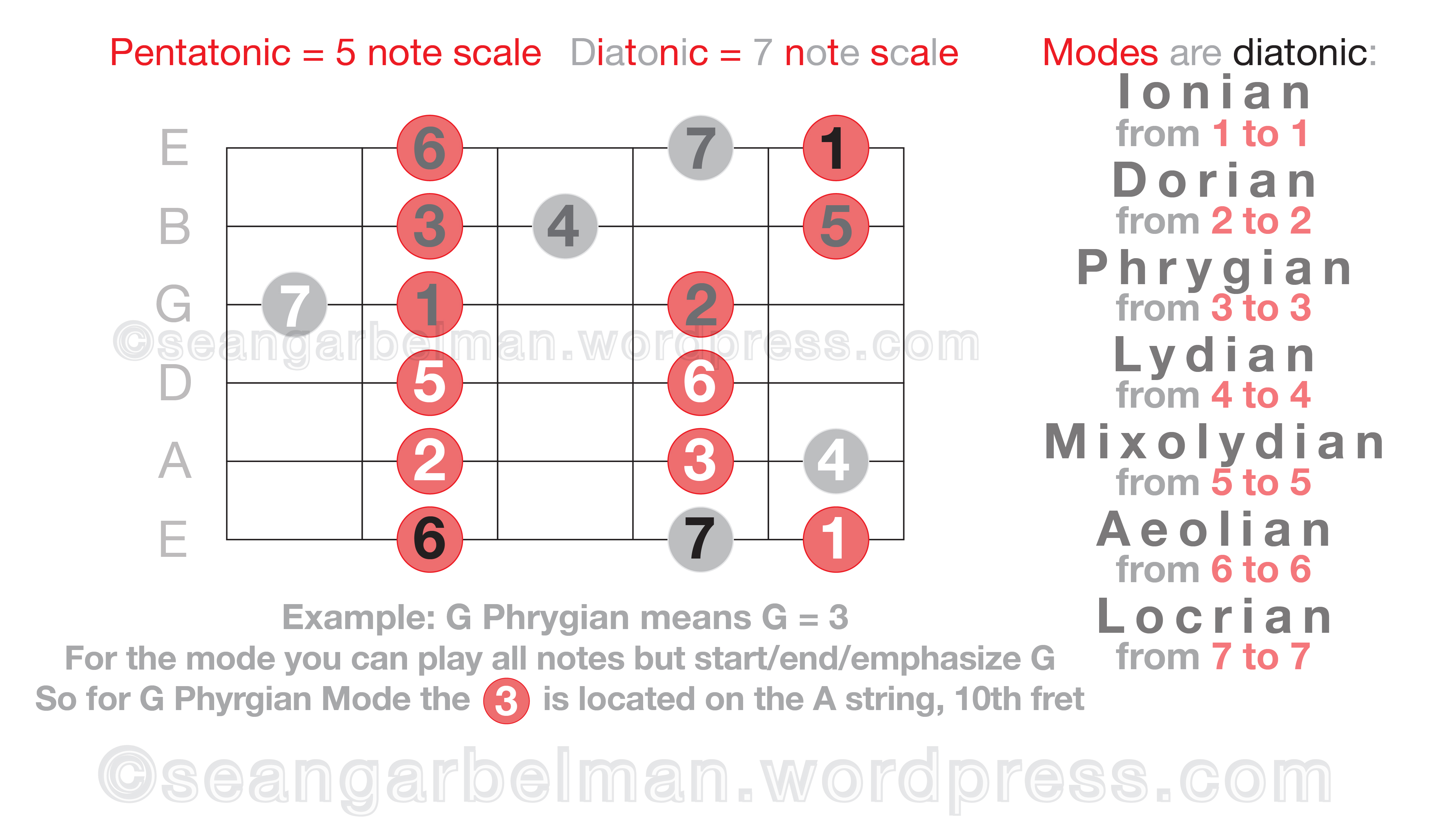easily learn scales modes on guitar daft paragon. Black Bedroom Furniture Sets. Home Design Ideas